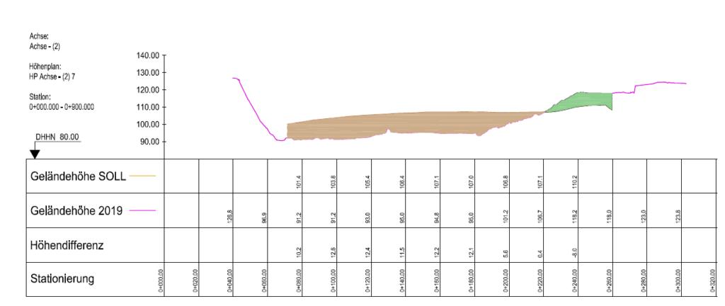 Screenshot-Photogrammetrie-Auswertung-Drohnenbefliegung-Geländeprofil-Höhenplan-Profilinie-Profilinien-DGM-Digitale-Geländemodelle-mit-hoher-Punktdichte-Drohnenvermessung-LiDAR-UAV